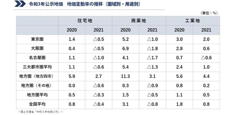 令和3年公示地価 地価変動率の推移(圏域別・用途別)