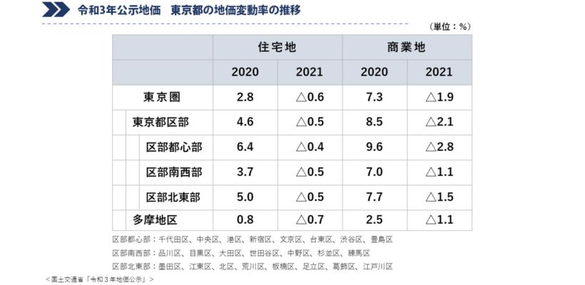 令和3年公示地価 東京都の地価変動率の推移
