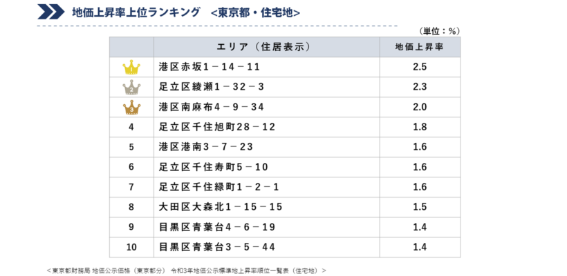 地価上昇率上位ランキング(東京都・住宅地)