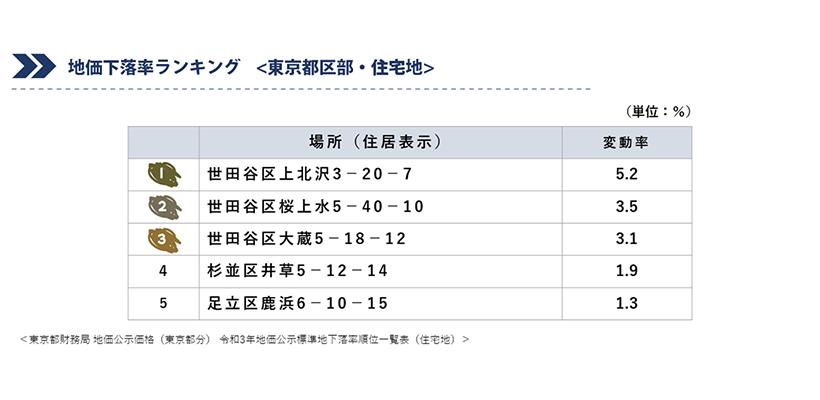 地価下落率ランキング(東京都区部・住宅地)