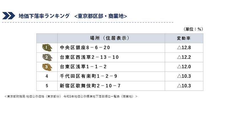 地価下落率ランキング(東京都区部・商業地)